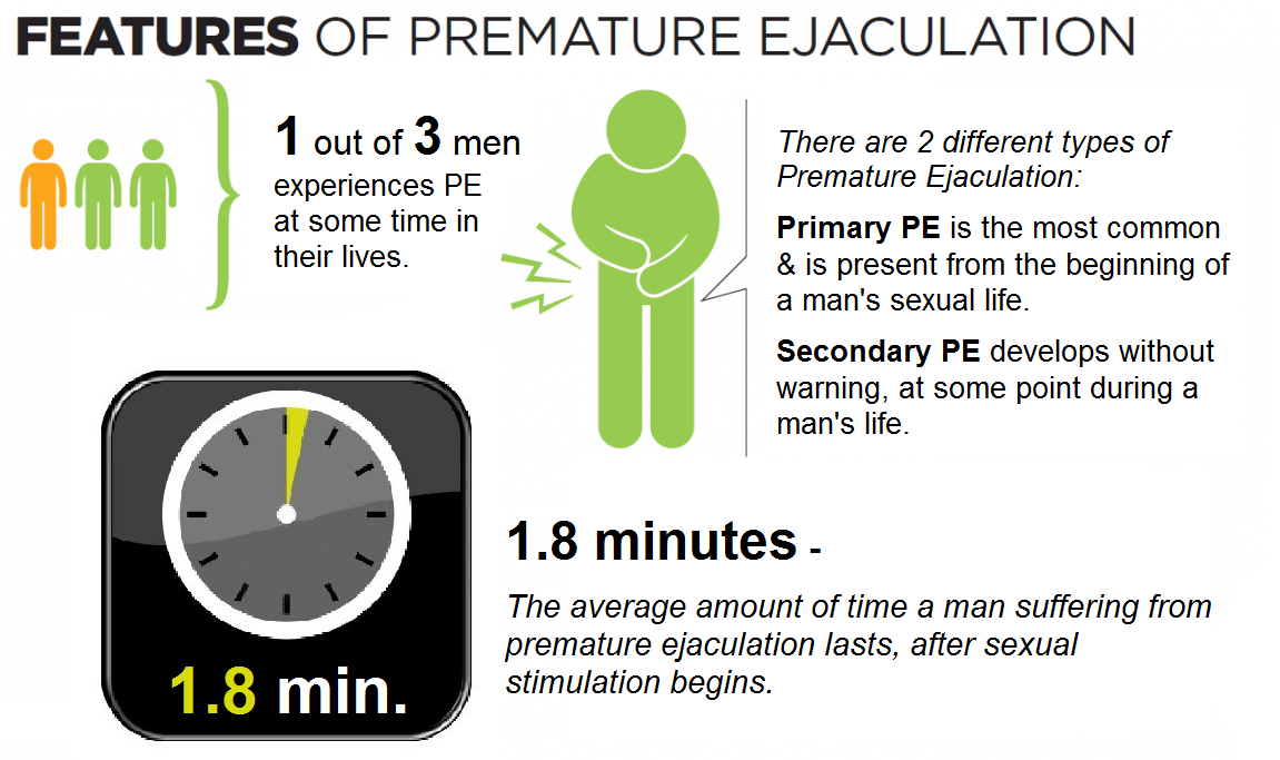 features of premature ejaculation